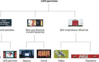 Выбираем светодиодные модули и панели для наружной рекламы
