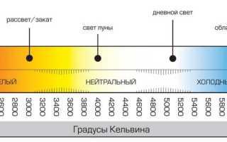 Что такое , рабочая цветовая температура светодиодных ламп
