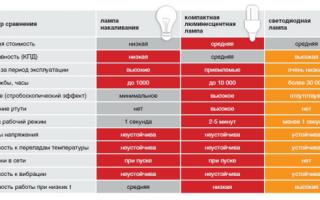 Насколько эффективно уличное освещение светодиодными светильниками