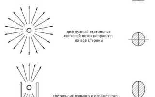 Как выбрать и обустроть светодиодные потолочные светильники