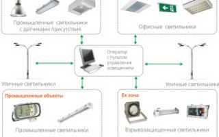 Как правильно подобрать промышленное освещение