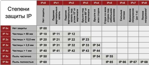 Индекс защиты