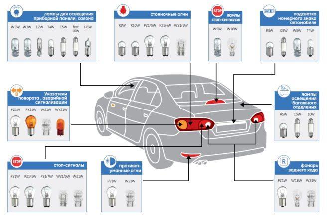 Назначение и виды цоколей автомобильных ламп