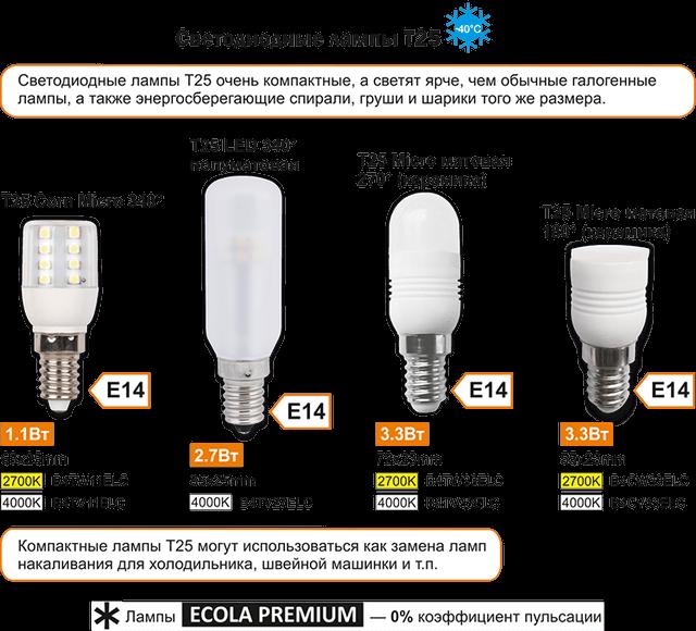 Светодиодные лампы T25 марки Экола