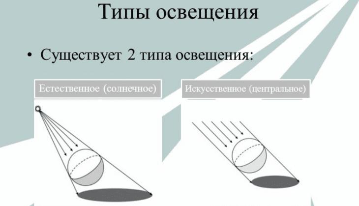Типы освещения