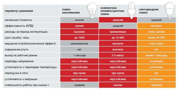Сравнение с другими лампами