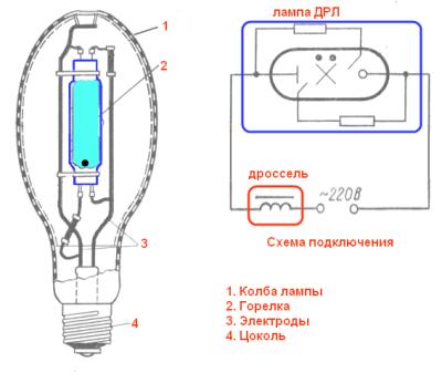 Лампа ДРЛ в разрезе