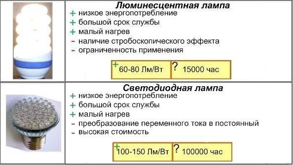 сравнение ламп, энергосберегающие и светодиодные