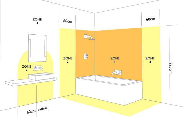 Зоны освещения в ванной