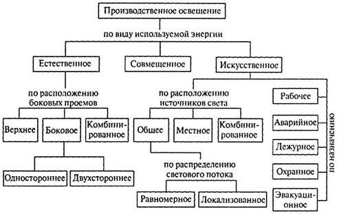Классификация видов освещения