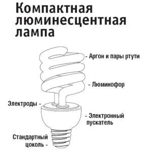 люминесцентная