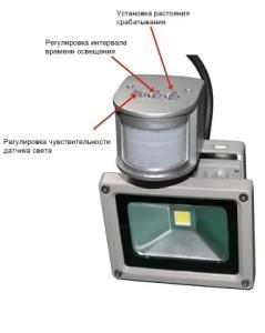 Особенности применения прожектора