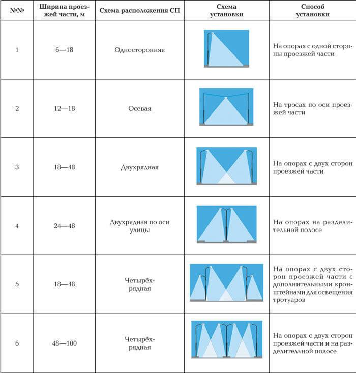 Нормы и требования размещения светильников