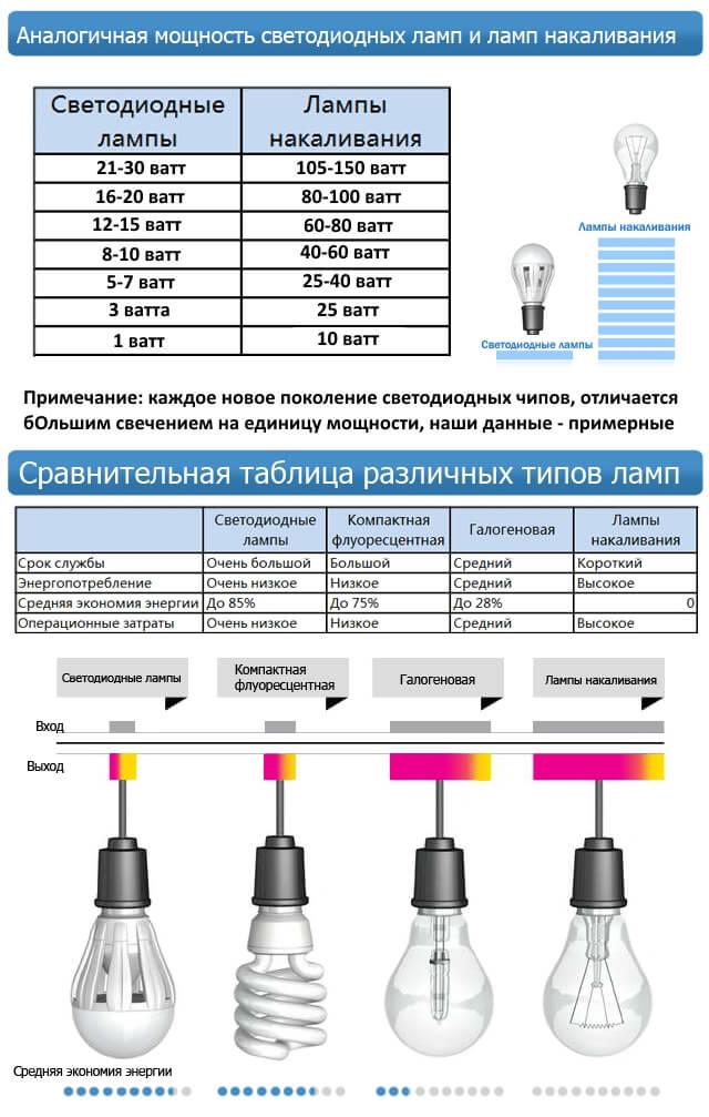 Сравнительная таблица различных типов ламп