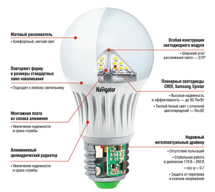 Конструкция диммированной лампочки