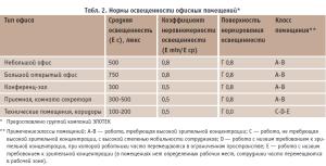 Нормы освещения для офисных и производственных помещений