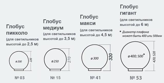 Размеры плафонов