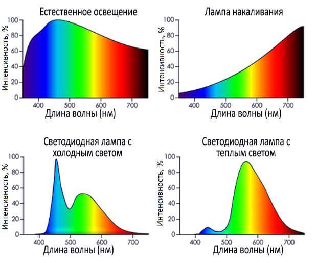 Спект различных источников света