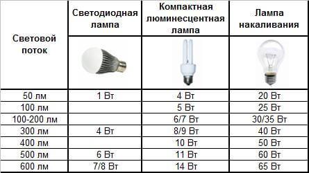 Сравниваем различные виды ламп