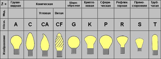 Классификация форм