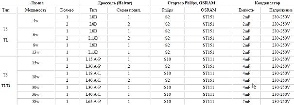 Таблица импортных комплектующих