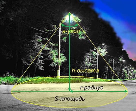 Зависимость покрываемой прожектором площади