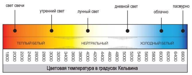 таблица световой температуры