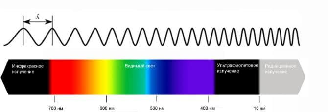 Таблица зависимости электромагнитного излучения
