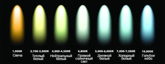 восприятие света ламп от их цветовой температуры