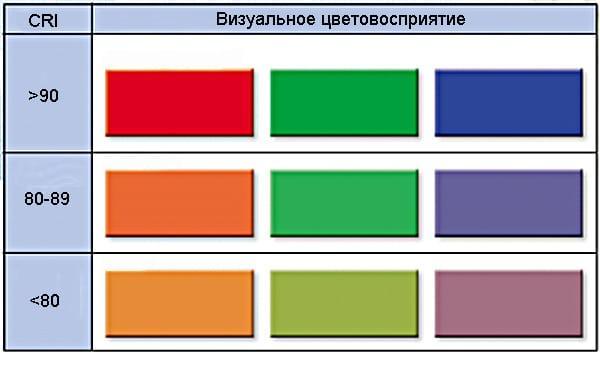 цвета в зависимости от CRI