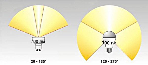 одинаковый световой поток, но вдвое большая плотность