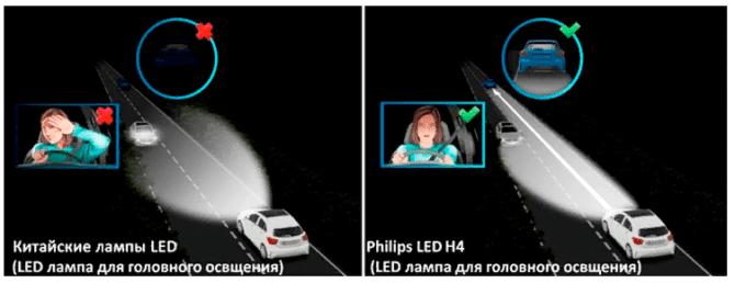 Philips LED X-trerme
