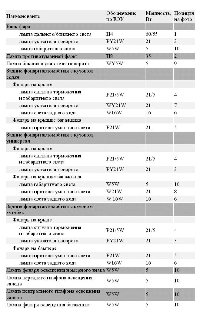 Таблица ламп для Шевроле Круз