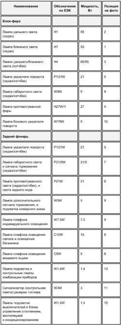 Таблица ламп