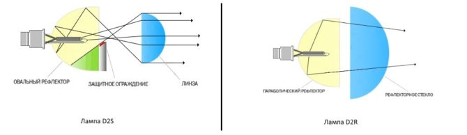 схемы D2R и D2S