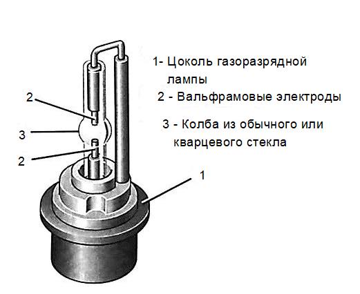 Устройство газоразрядной лампы