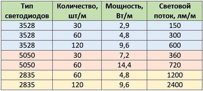 Таблица нагрузки