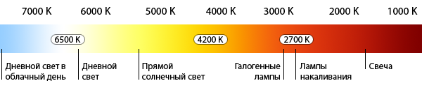 Таблица Кельвина