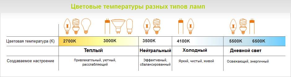 Цветавая температура ламп