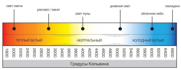 Классифицируется температура цвета по оттенкам и спектру