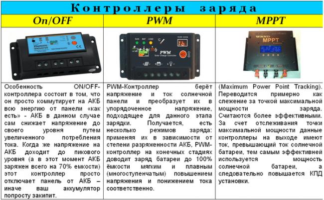 контроллеры солнечных панелей, характеристика