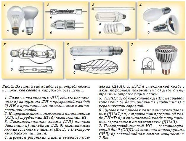 Популярные виды источников света для наружнего освещения