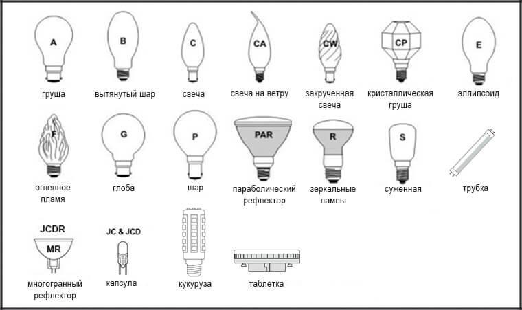 Различные формы диодных ламп