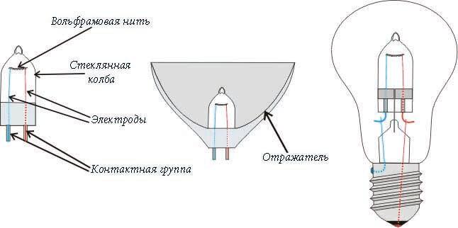 Конструктивные особенности галогенновой лампочки