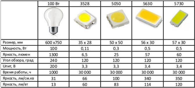 сравнить светодиоды