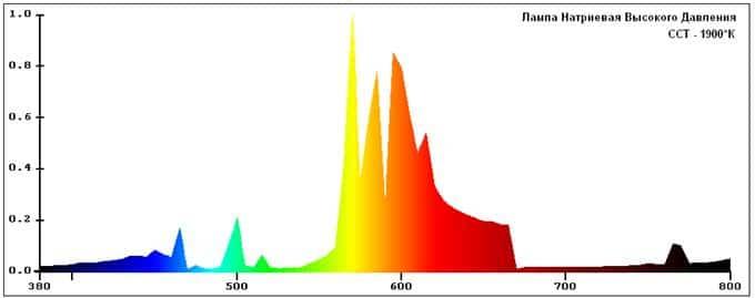 Спектр дуговых ламп высокого давления