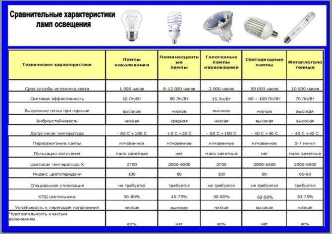 Таблица технических характеристик ламп