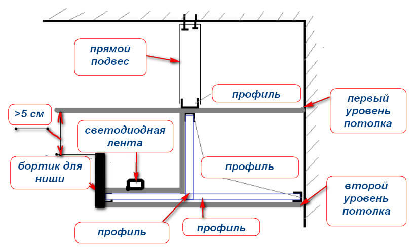 Монтаж и установка подстветки