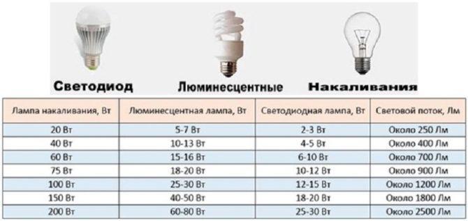 Соотношение силы светового потока и мощности