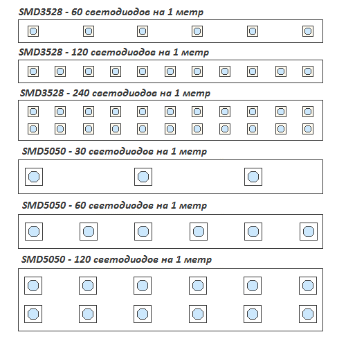 Различие по количеству диодов